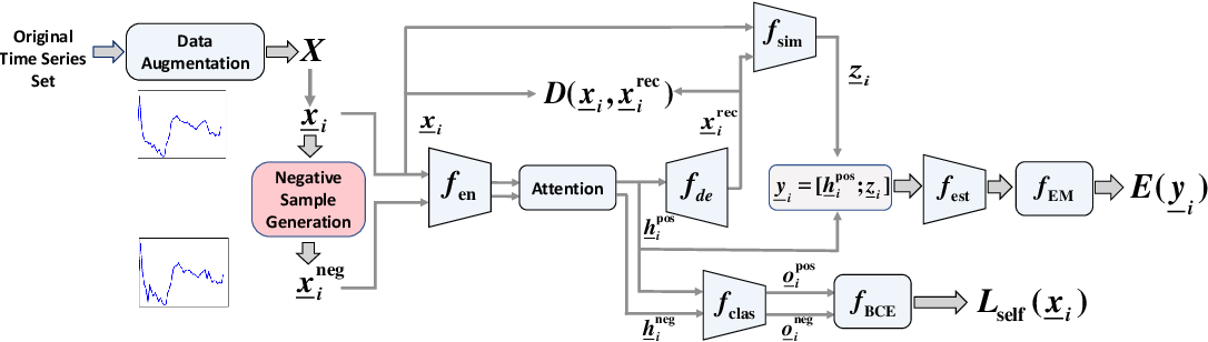 Figure 2 for TimeAutoML: Autonomous Representation Learning for Multivariate Irregularly Sampled Time Series