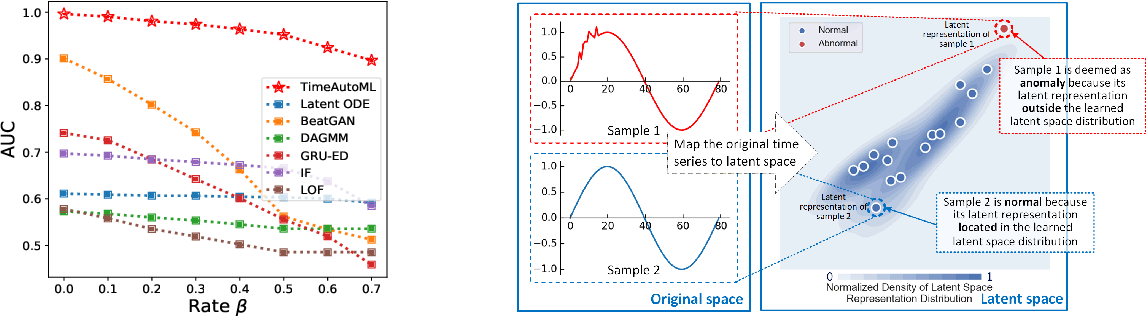 Figure 4 for TimeAutoML: Autonomous Representation Learning for Multivariate Irregularly Sampled Time Series