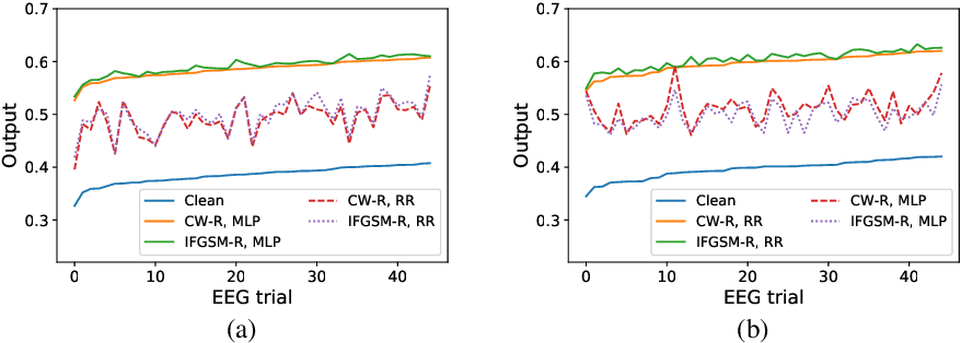 Figure 4 for White-Box Target Attack for EEG-Based BCI Regression Problems