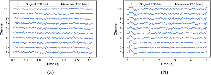 Figure 2 for White-Box Target Attack for EEG-Based BCI Regression Problems