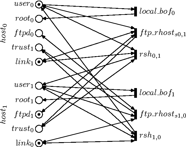 Figure 4 From Evaluating The Risk Of Cyber Attacks On Scada Systems