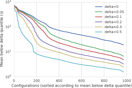 Figure 1 for LeapsAndBounds: A Method for Approximately Optimal Algorithm Configuration
