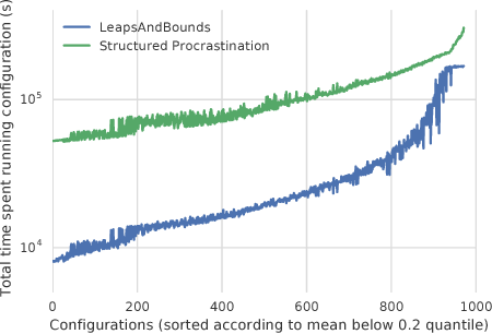 Figure 3 for LeapsAndBounds: A Method for Approximately Optimal Algorithm Configuration