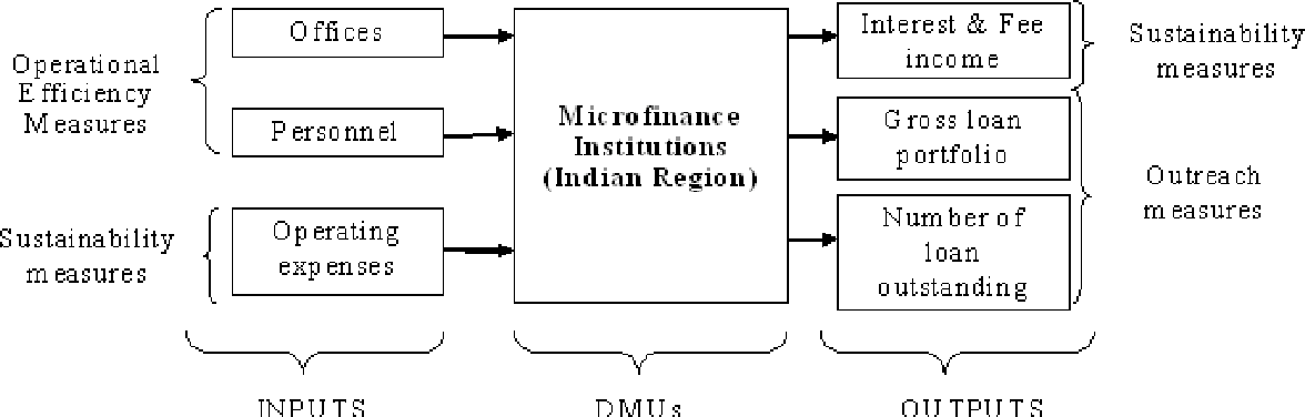 PDF] Application of DEA for performance evaluation of Indian