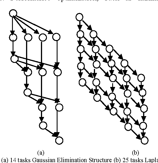 Fig 1. (a) 14 tasks Gaussian Elimination Structure (b) 25 tasks Laplace Structure