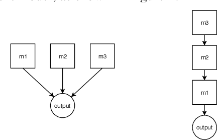 Figure 1 for Boosting Generative Models by Leveraging Cascaded Meta-Models