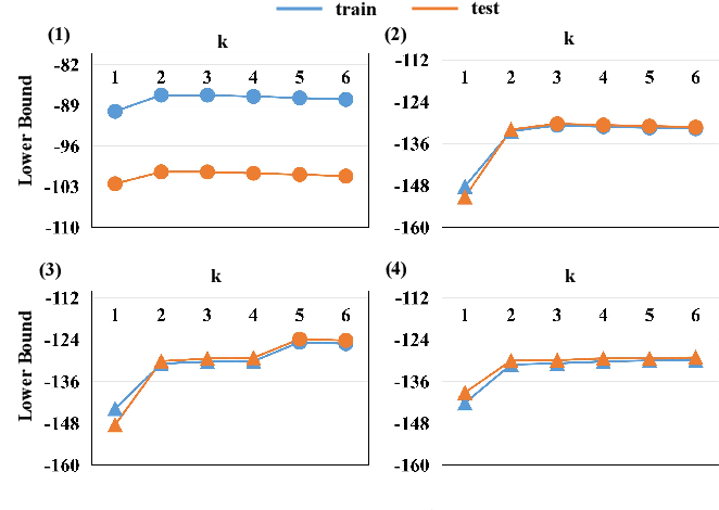 Figure 3 for Boosting Generative Models by Leveraging Cascaded Meta-Models