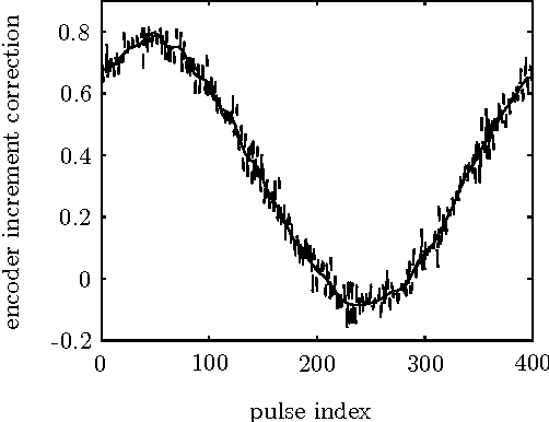 Error modeling and improved position estimation for optical