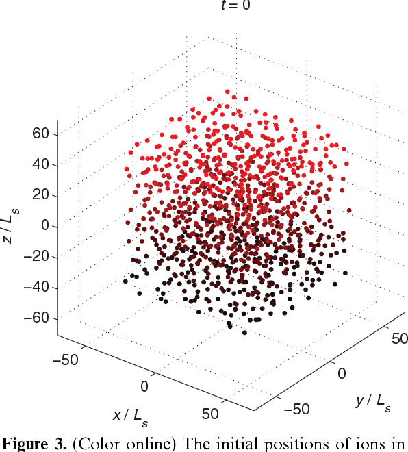 Figure 3 from Clustering of ions at atomic dimensions in quantum