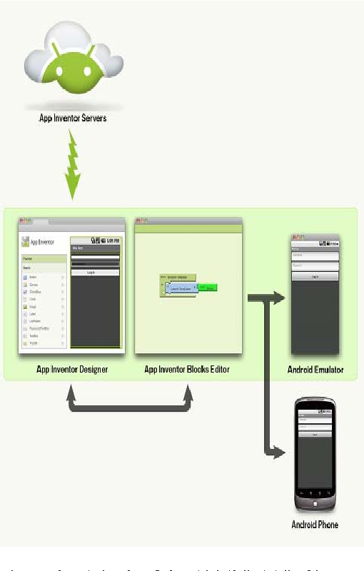 Figure 2. A look of the APPINVENTOR