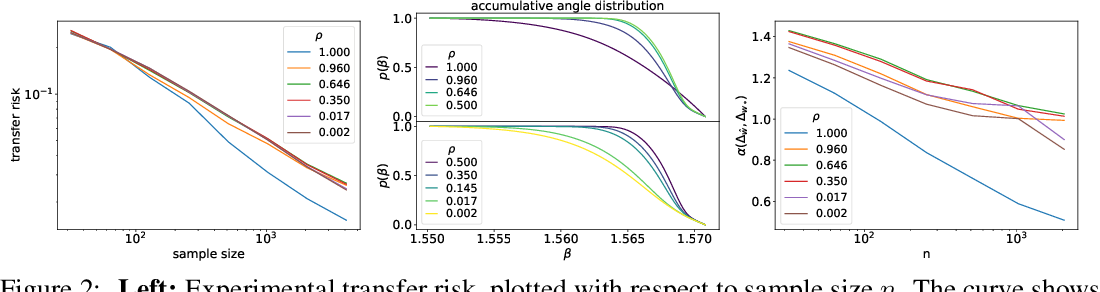 Figure 2 for Knowledge Distillation in Wide Neural Networks: Risk Bound, Data Efficiency and Imperfect Teacher