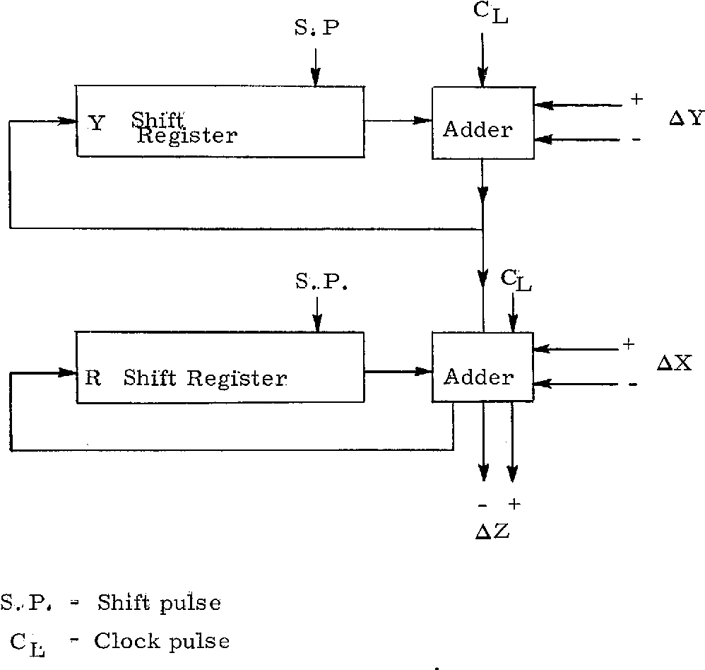Digital Integrator Block Diagram.