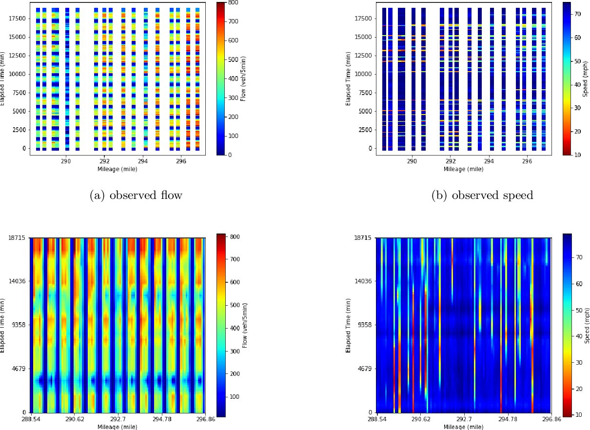 Figure 1 for Highway Traffic State Estimation Using Physics Regularized Gaussian Process: Discretized Formulation