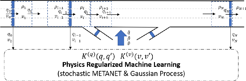 Figure 2 for Highway Traffic State Estimation Using Physics Regularized Gaussian Process: Discretized Formulation
