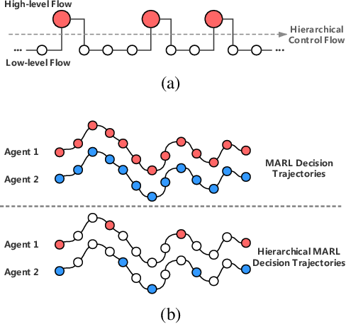 Figure 1 for Hierarchical Deep Multiagent Reinforcement Learning