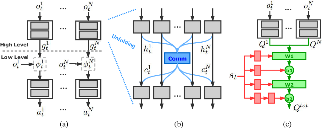 Figure 3 for Hierarchical Deep Multiagent Reinforcement Learning