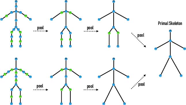 Figure 3 for Skeleton-Aware Networks for Deep Motion Retargeting