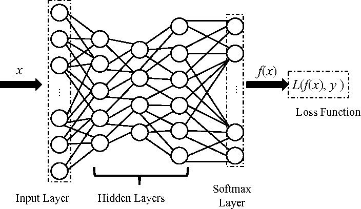 Figure 1 for Learning Adversary-Resistant Deep Neural Networks