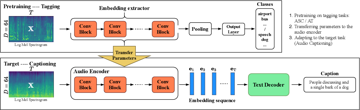 Figure 1 for Investigating Local and Global Information for Automated Audio Captioning with Transfer Learning