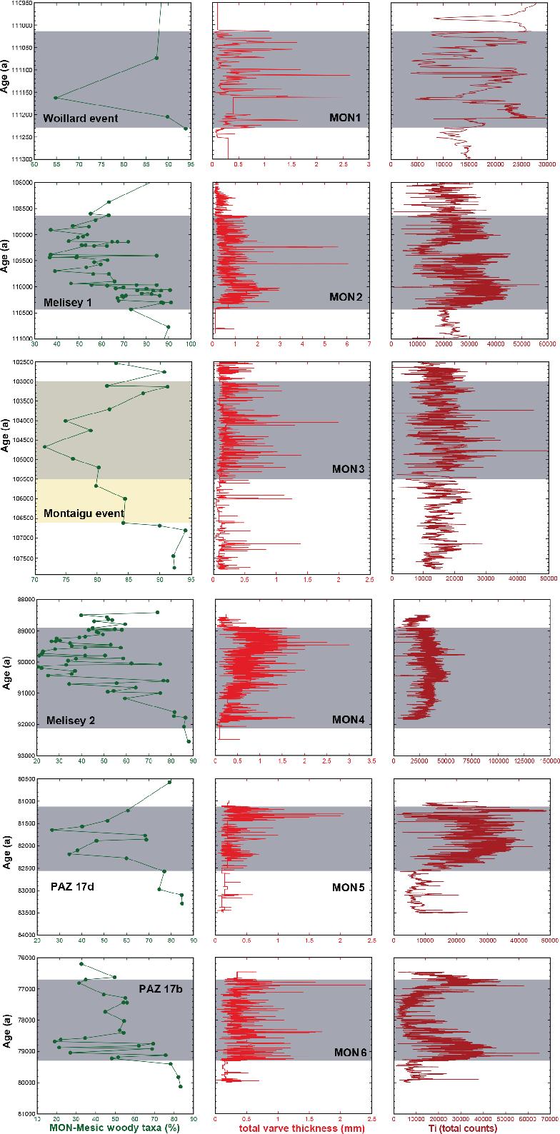 Figure 6 from Annual proxy data from Lago Grande di
