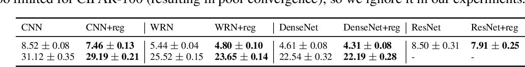 Figure 2 for Information-Theoretic Local Minima Characterization and Regularization