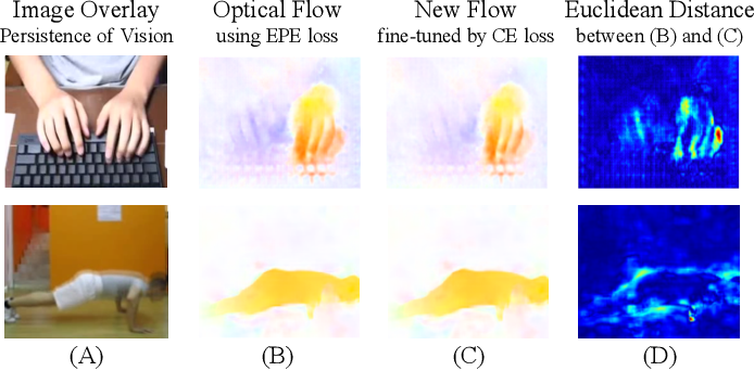 Figure 1 for PAN: Towards Fast Action Recognition via Learning Persistence of Appearance