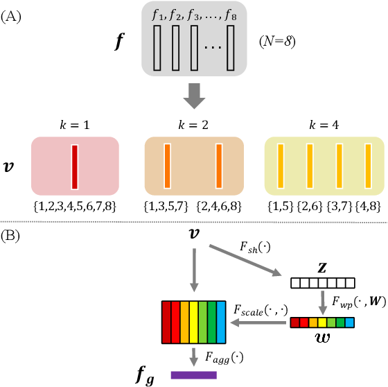 Figure 4 for PAN: Towards Fast Action Recognition via Learning Persistence of Appearance