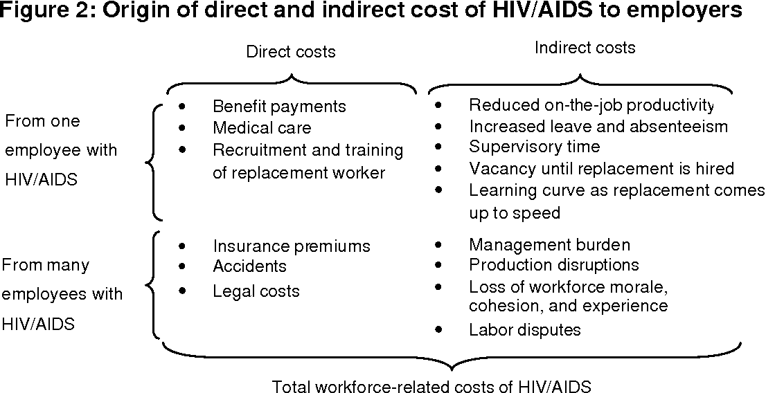 impact of hiv aids As an implementing agency of the us president's emergency plan for aids relief (pepfar), cdc works side by side with ministries of health, leveraging our scientific and technical expertise to help deliver high impact, sustainable prevention, care and treatment to millions of people in countries most affected by hiv.