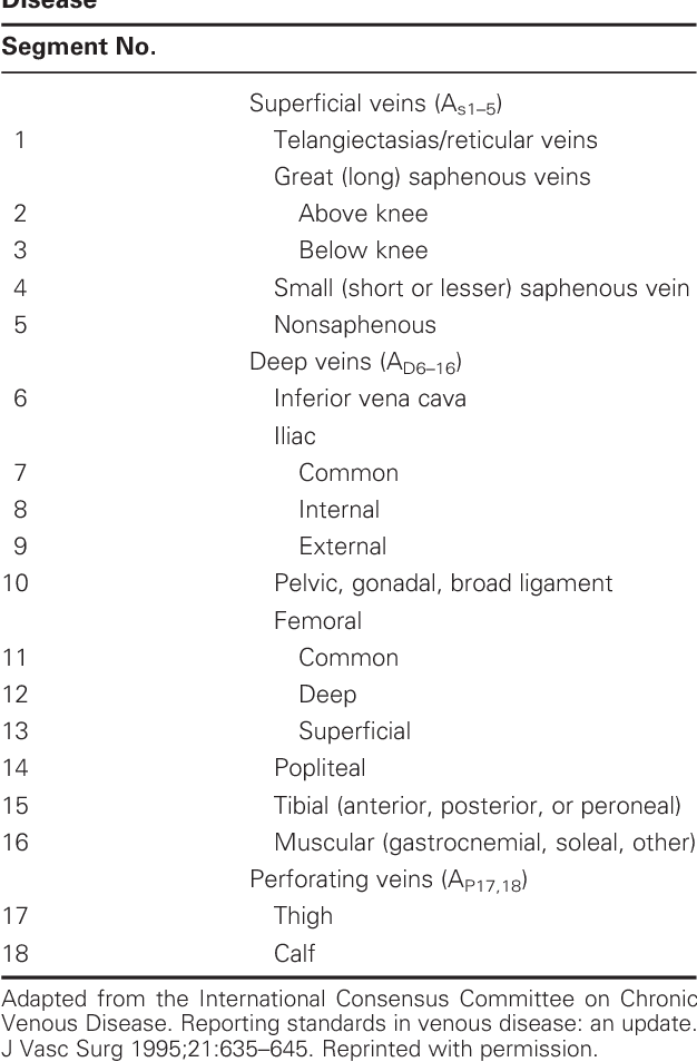 Table 1 From Lower Extremity Venous Anatomy Semantic Scholar