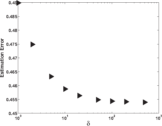 Fig. 2. Monte Carlo simulations for one noise realization only comparing ‖Ŝ− S‖m,2 as a function of δ for the RRNH in Eq. (28) with N = 250, p= 125, λ = 1, ε = 10, and three iterations.