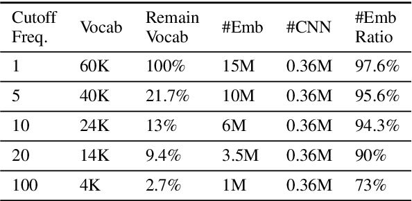 Figure 1 for How Large a Vocabulary Does Text Classification Need? A Variational Approach to Vocabulary Selection