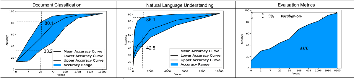 Figure 2 for How Large a Vocabulary Does Text Classification Need? A Variational Approach to Vocabulary Selection