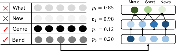 Figure 3 for How Large a Vocabulary Does Text Classification Need? A Variational Approach to Vocabulary Selection