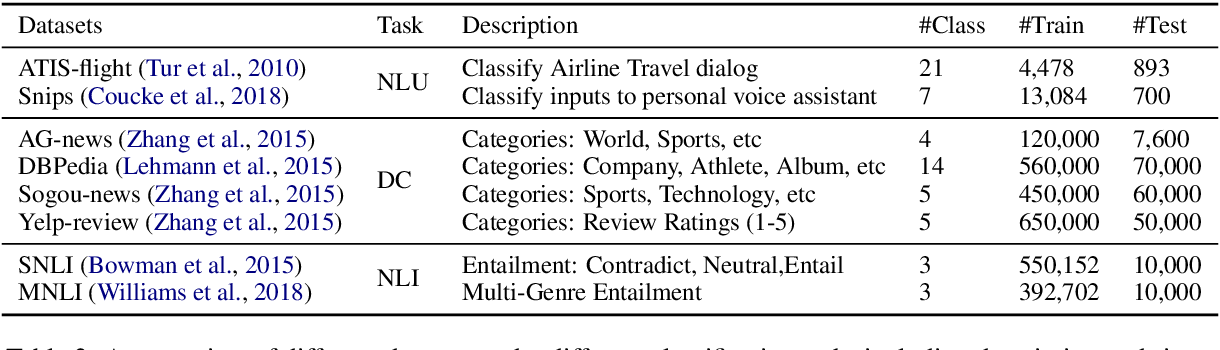 Figure 4 for How Large a Vocabulary Does Text Classification Need? A Variational Approach to Vocabulary Selection