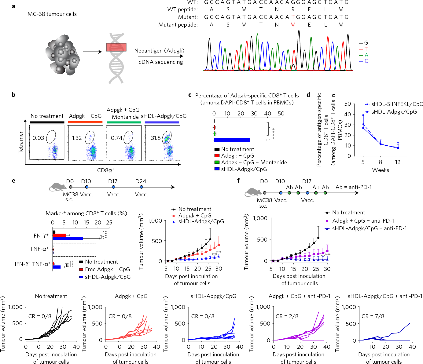 Figure 4 from Designer vaccine nanodiscs for personalized cancer