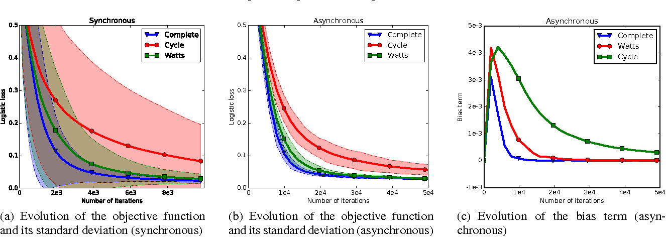 Figure 2 for Gossip Dual Averaging for Decentralized Optimization of Pairwise Functions