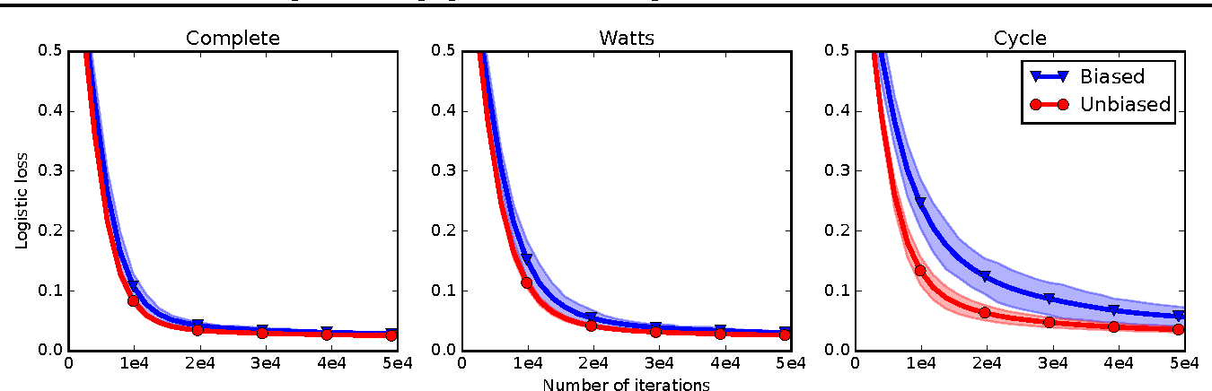 Figure 3 for Gossip Dual Averaging for Decentralized Optimization of Pairwise Functions