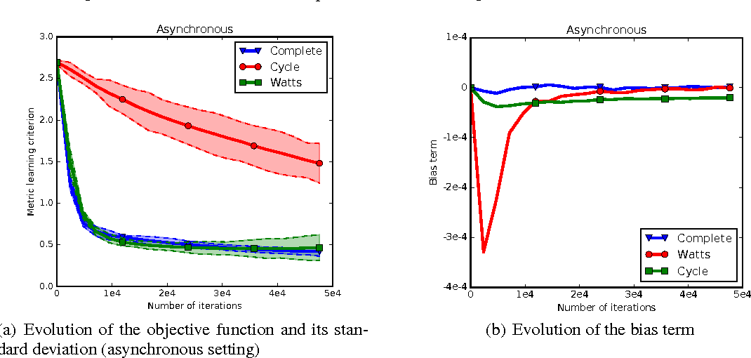 Figure 4 for Gossip Dual Averaging for Decentralized Optimization of Pairwise Functions