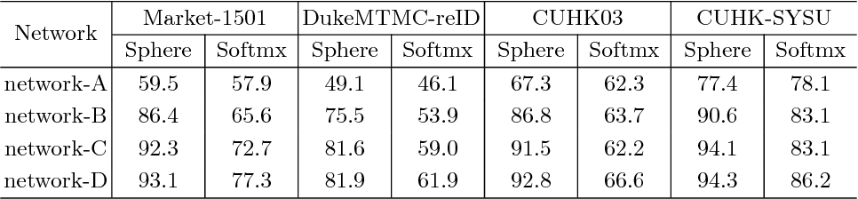 Figure 2 for SphereReID: Deep Hypersphere Manifold Embedding for Person Re-Identification