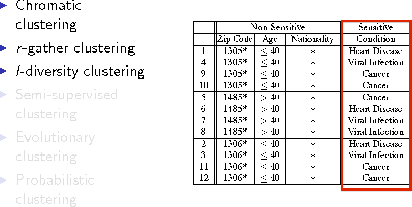 Figure 3 for A Unified Framework for Clustering Constrained Data without Locality Property