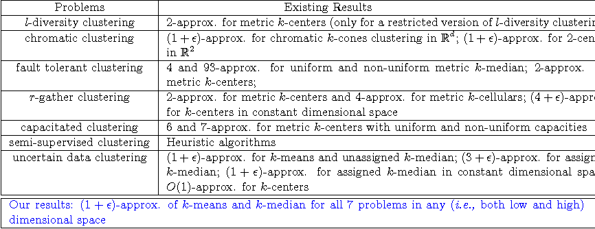 Figure 2 for A Unified Framework for Clustering Constrained Data without Locality Property