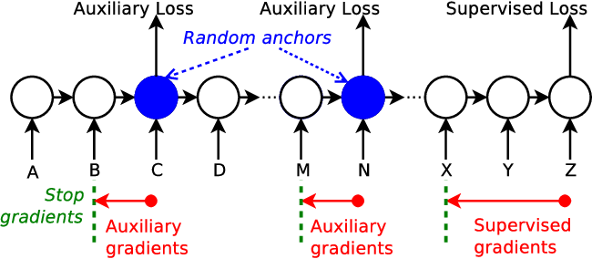 Figure 1 for Learning Longer-term Dependencies in RNNs with Auxiliary Losses