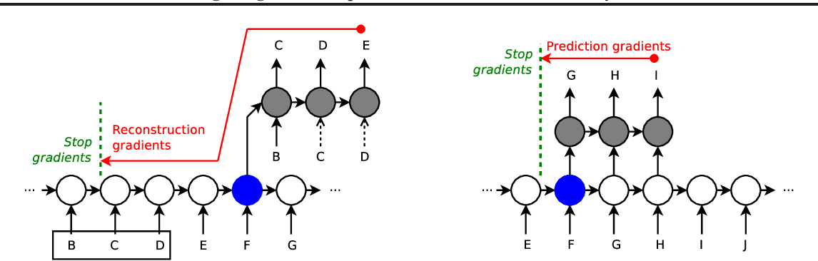 Figure 3 for Learning Longer-term Dependencies in RNNs with Auxiliary Losses