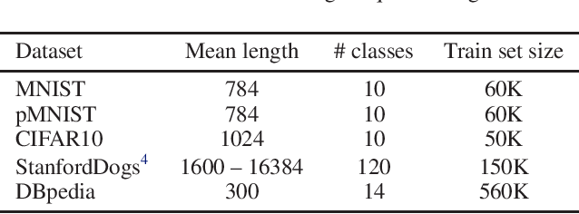 Figure 2 for Learning Longer-term Dependencies in RNNs with Auxiliary Losses
