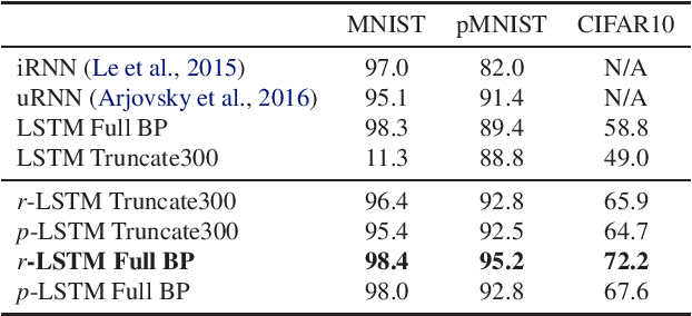 Figure 4 for Learning Longer-term Dependencies in RNNs with Auxiliary Losses