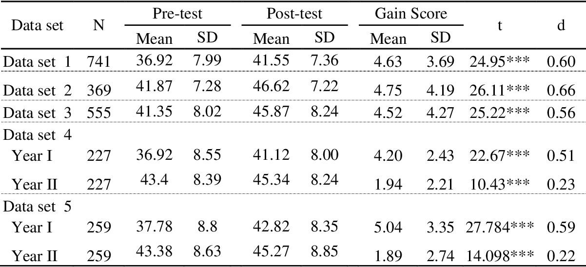 Table 9 from The effects of the science writing heuristic