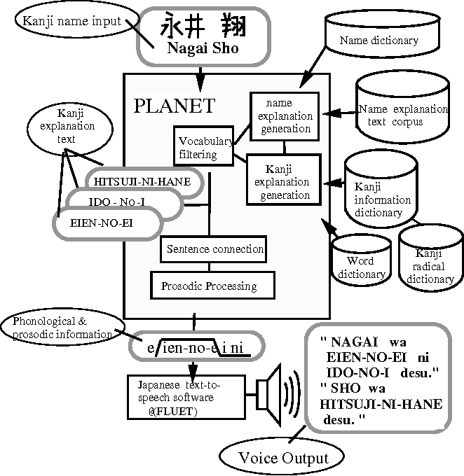 Spoken-style explanation generator for Japanese Kanji using a text