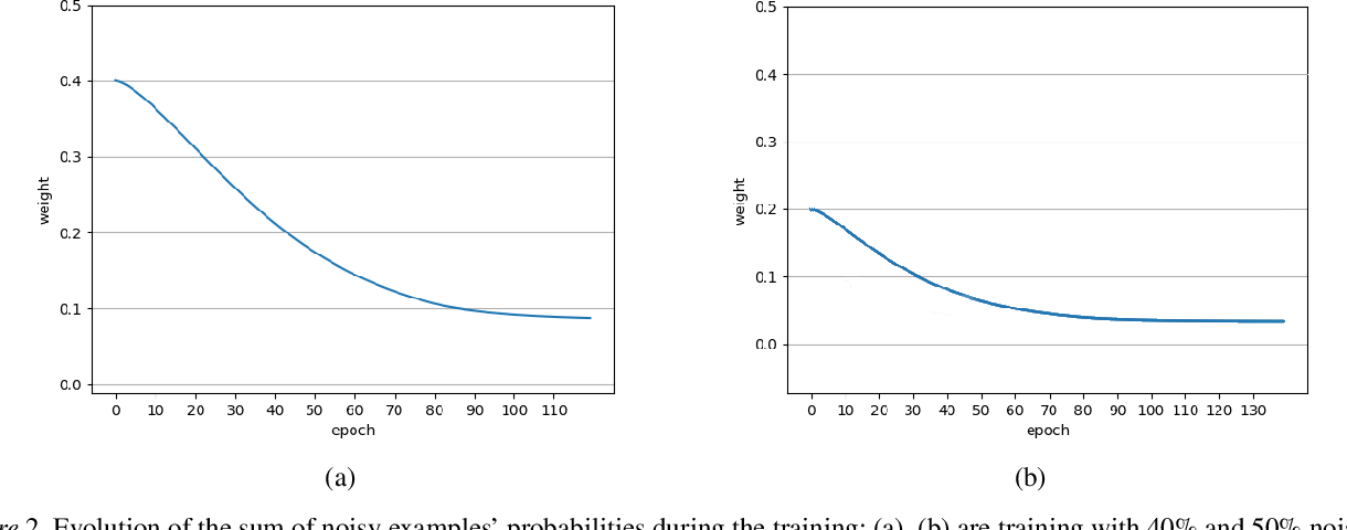 Figure 4 for Multiplicative Reweighting for Robust Neural Network Optimization