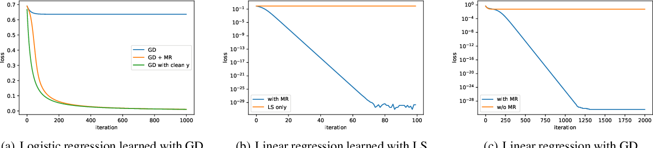 Figure 1 for Multiplicative Reweighting for Robust Neural Network Optimization