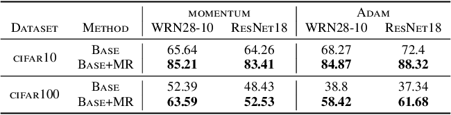 Figure 3 for Multiplicative Reweighting for Robust Neural Network Optimization